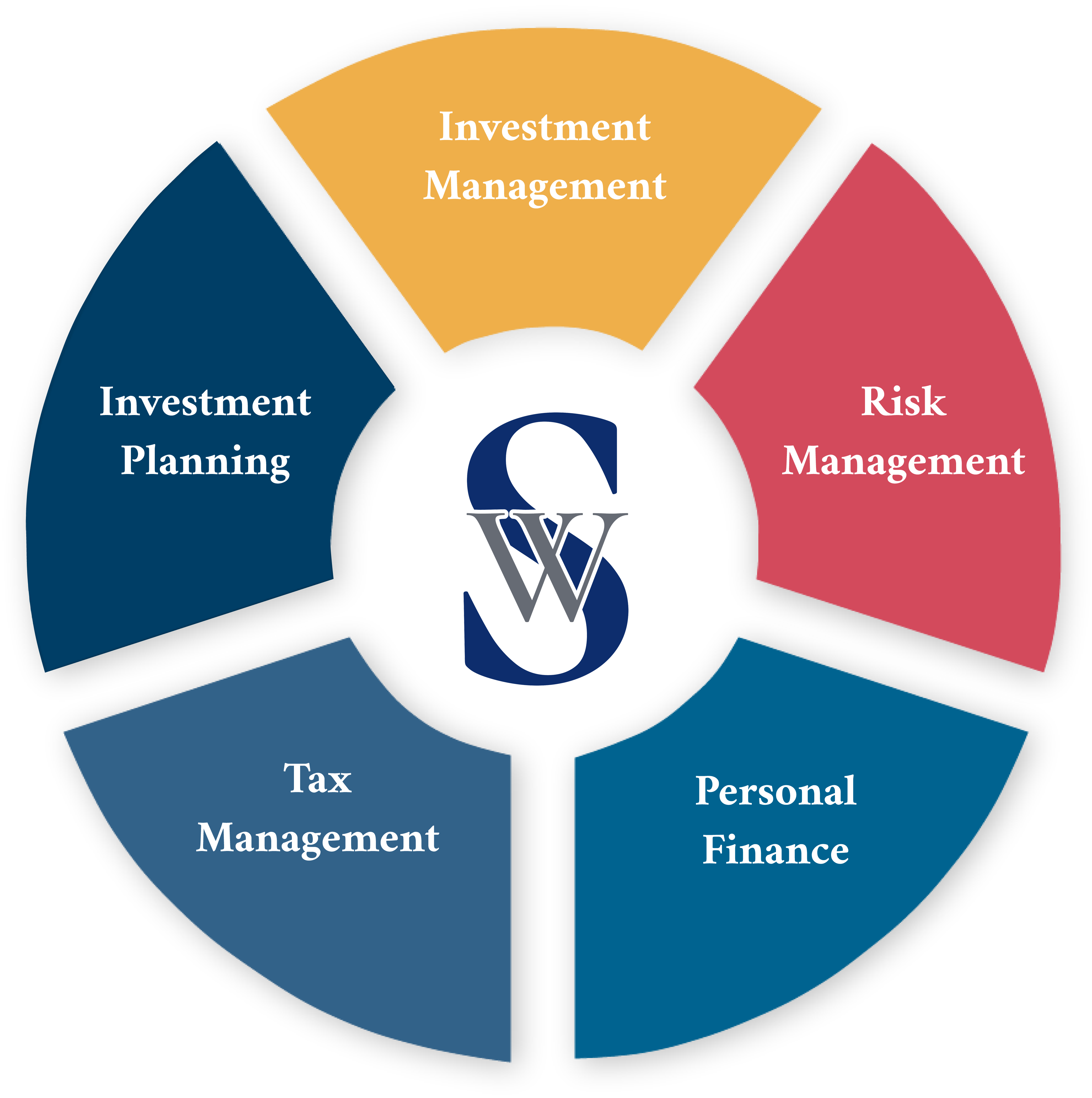 Our financial services Hattiesburg, MS Simplified Wealth Management
