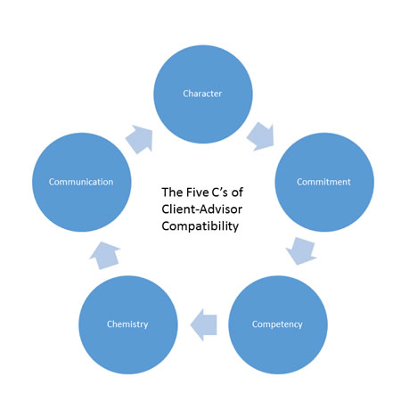 Diagram showing the Five Cs of Client-Advisor Compatibility: Character, Commitment, Competency, Chemistry, Communication