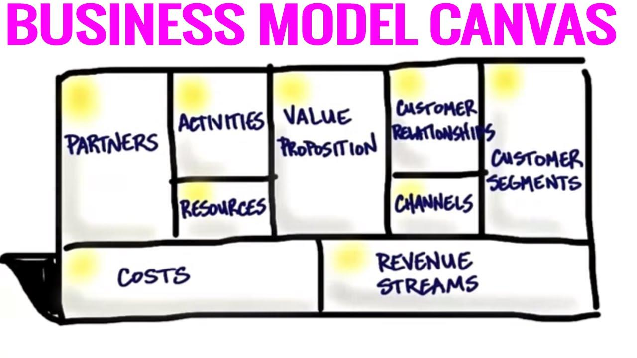 The Business Model Canvas - 9 Steps to Creating a Successful Business Model - Startup Tips Thumbnail