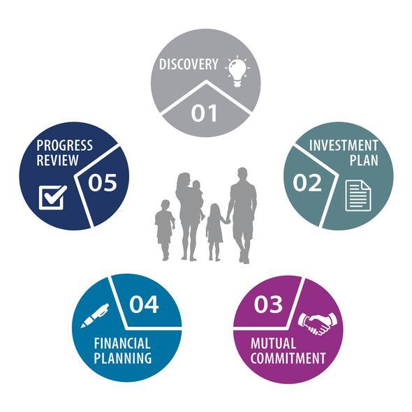 Financial five step plan