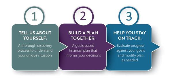 Three step plan