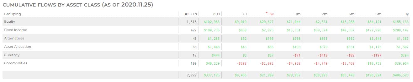 ETF Flows by Asset Class