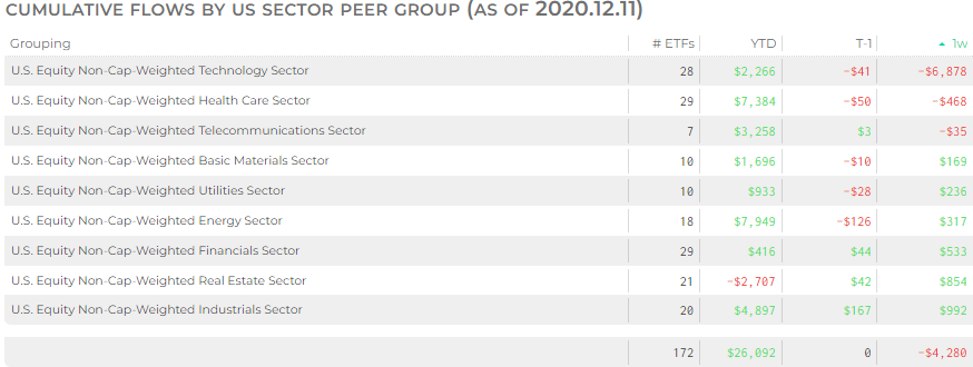 ETF flows by US sector peer group