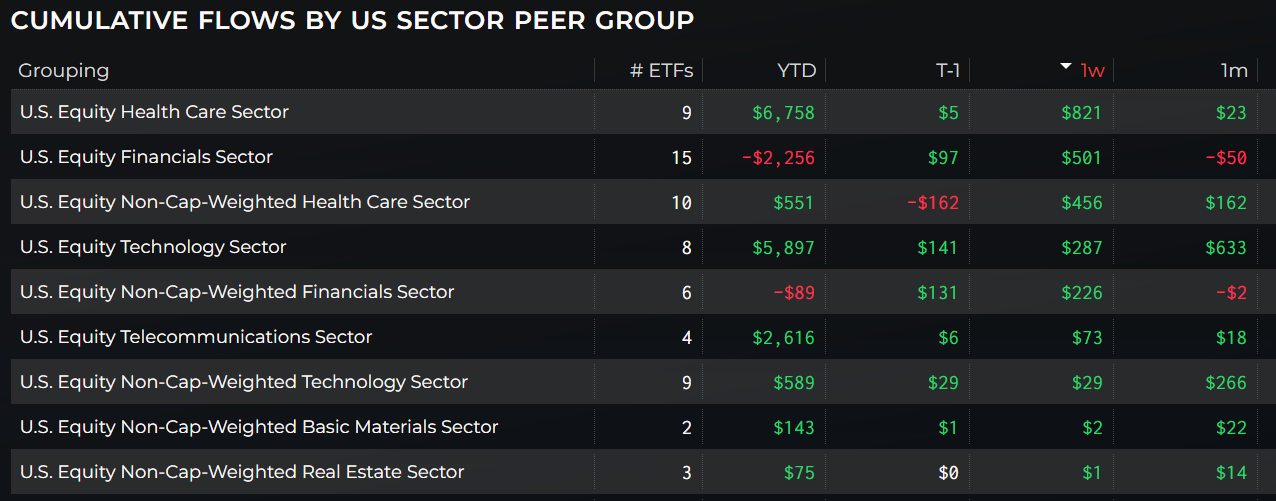 Flows by US Sector Peer Group