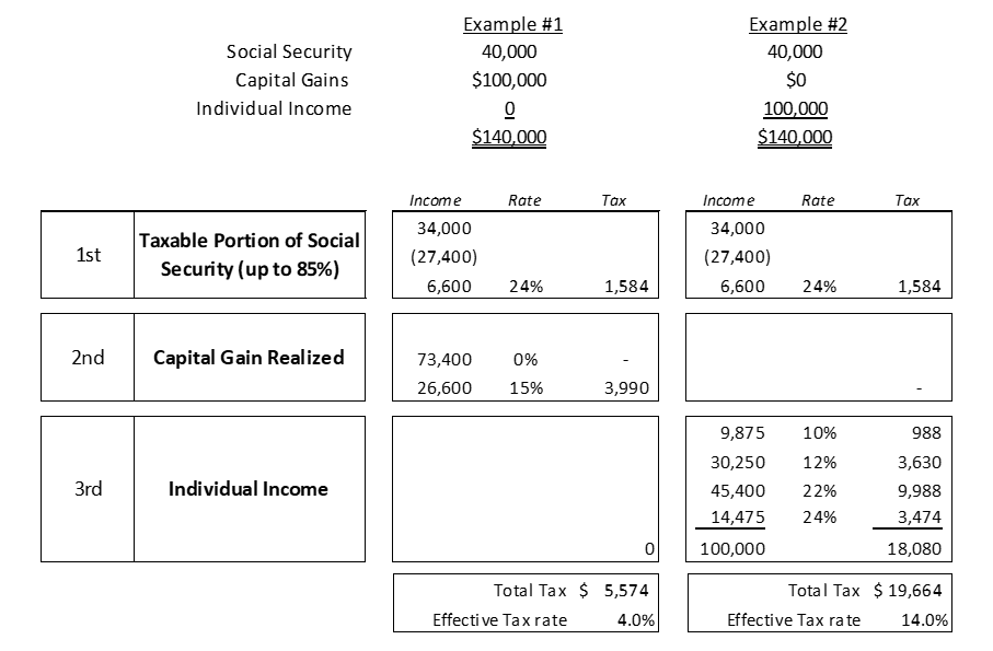 Example of taxes in retirement