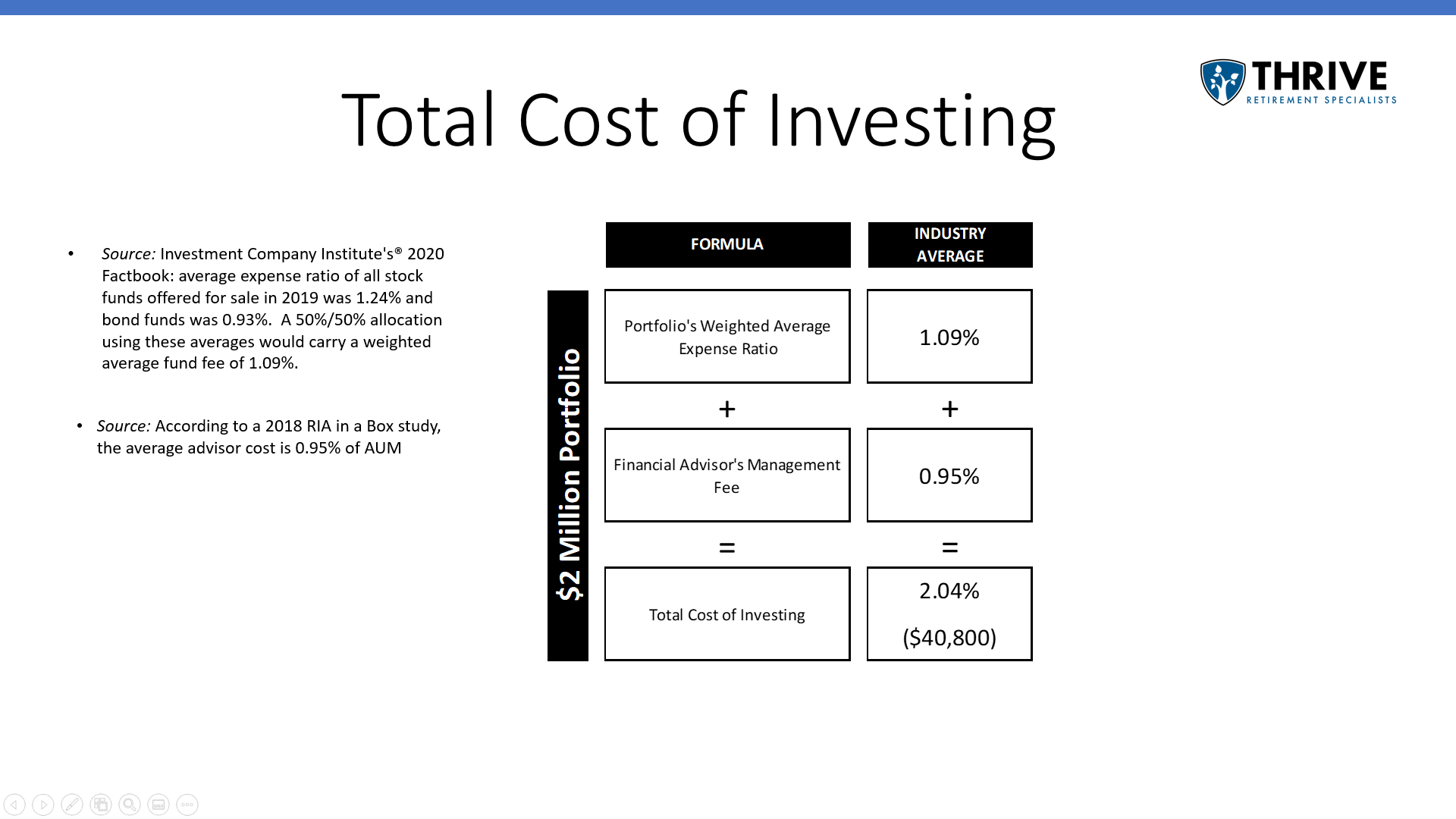 Benefits of Index Fund Investing