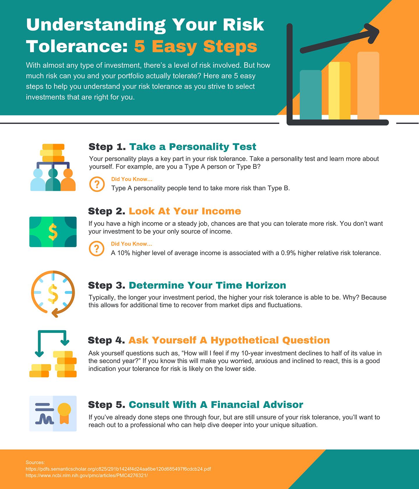 Understanding Your Risk Tolerance: 5 Easy Steps - Infographic Thumbnail