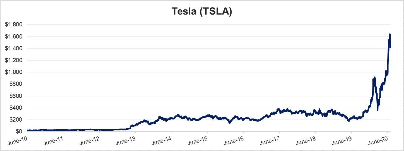 Tesla Stock Chart, June 2010 through June 2020