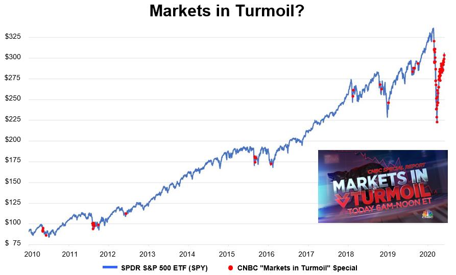 Markets in Termoil