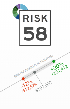Riskalyze Recalibrate Your investment Gig Harbor, WA Pacific Asset Management