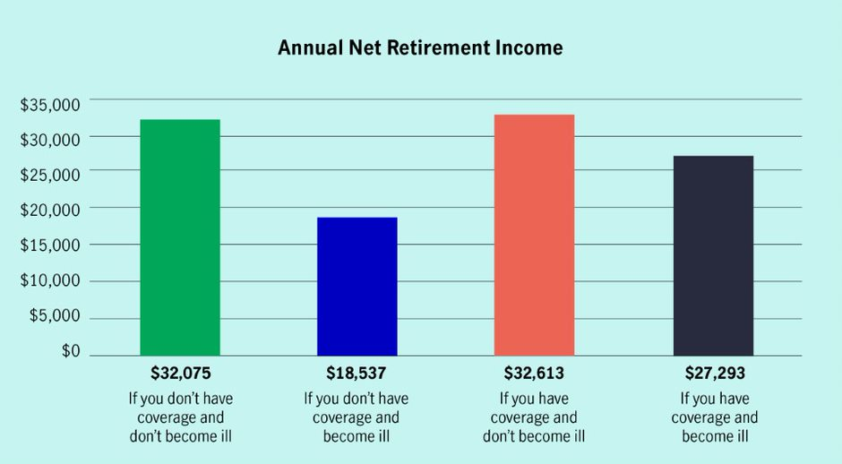 Bar chart: Annual net retirement income. This graph shows the impact on the annual net retirement income from four different scenarios. It illustrates the impact of having coverage and becoming ill and not having coverage and becoming ill. It also shows not having coverage and becoming ill and not having coverage and not becoming ill.