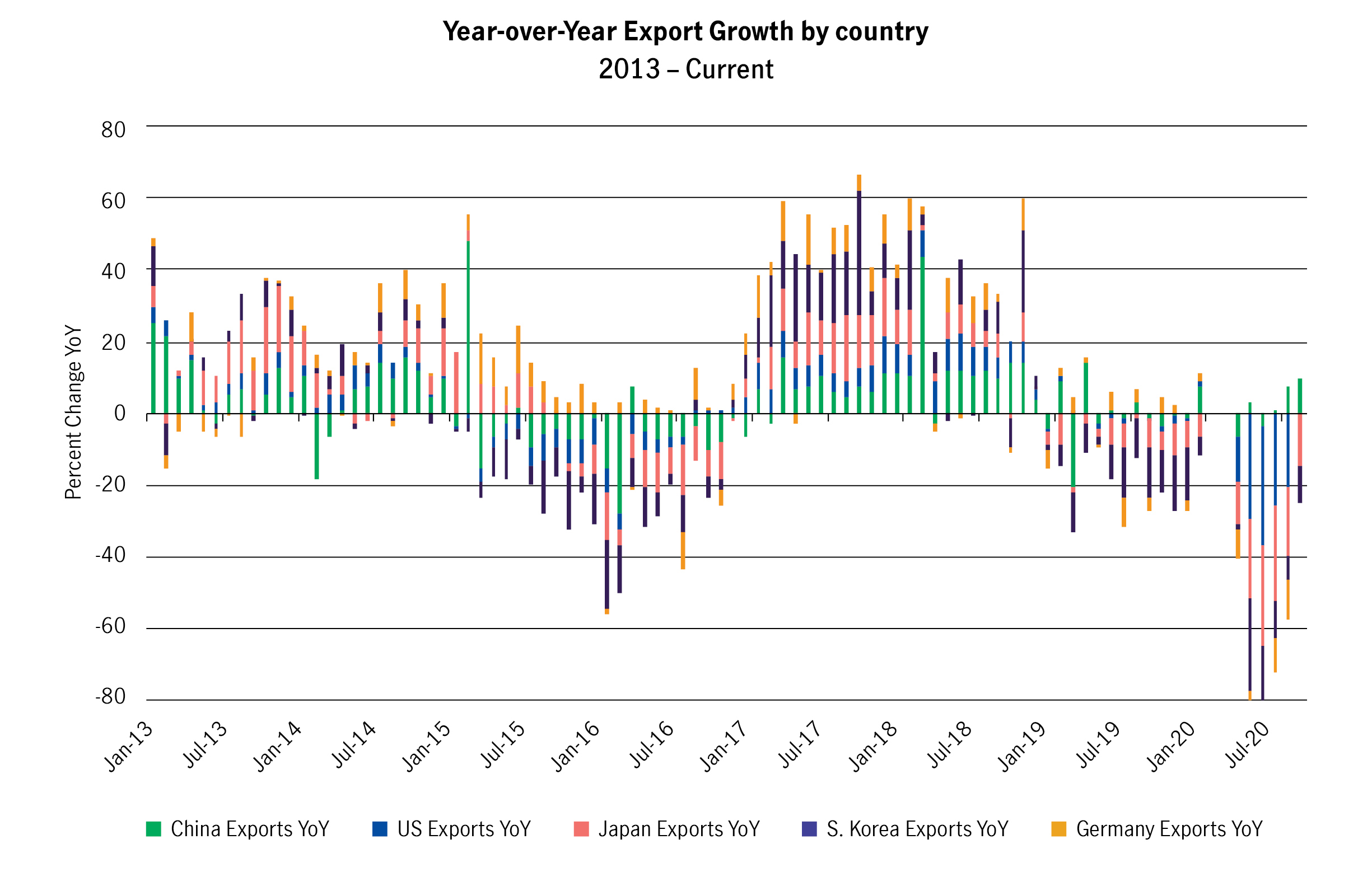 Export levels are improving, as Chinese exports move into positive territory. South Korean exports are also showing modest improvements.