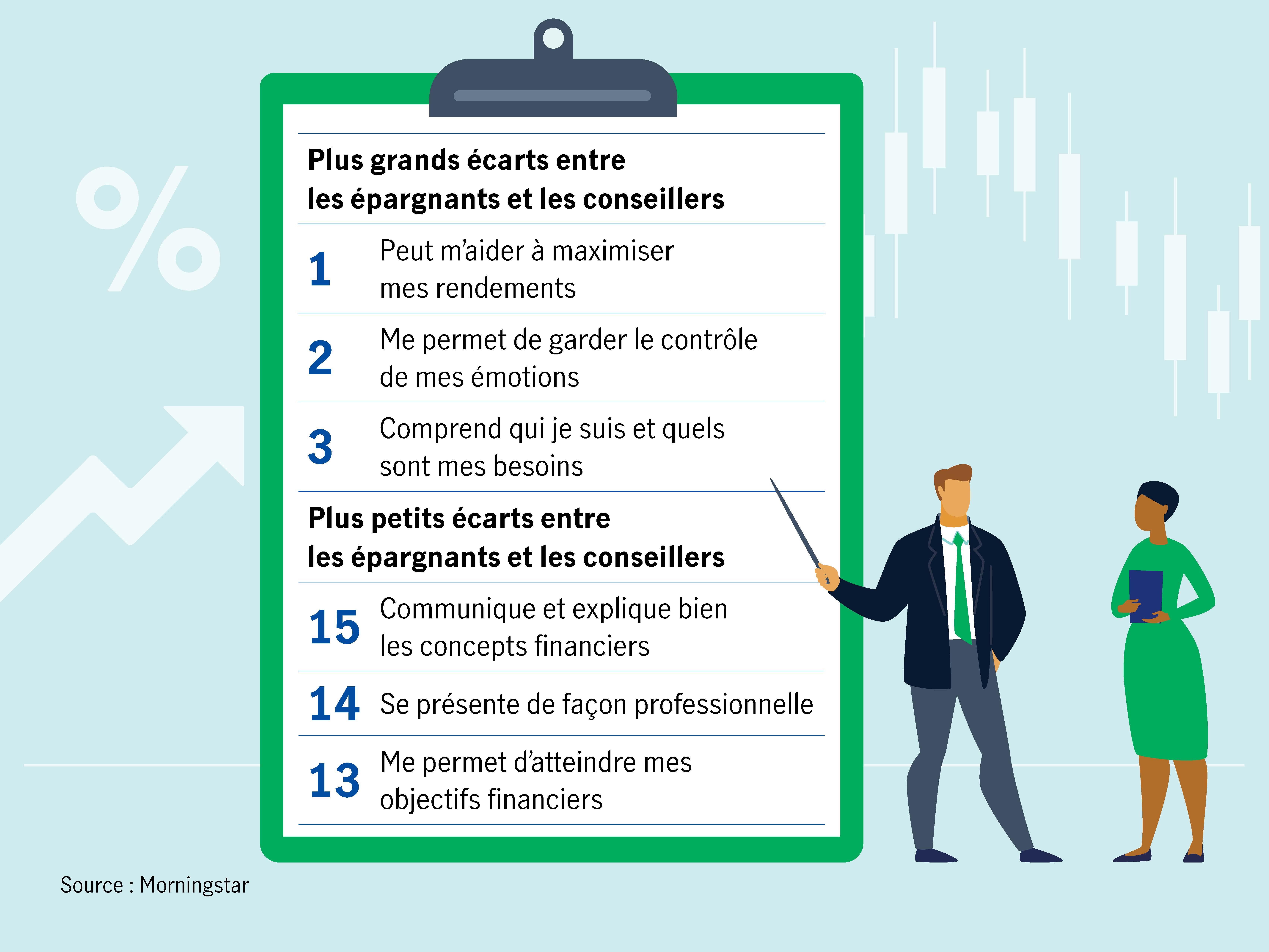 Le tableau ci-dessous montre les attributs que les conseillers et les clients perçoivent de façon similaire, et ceux où leurs opinions divergent le plus.