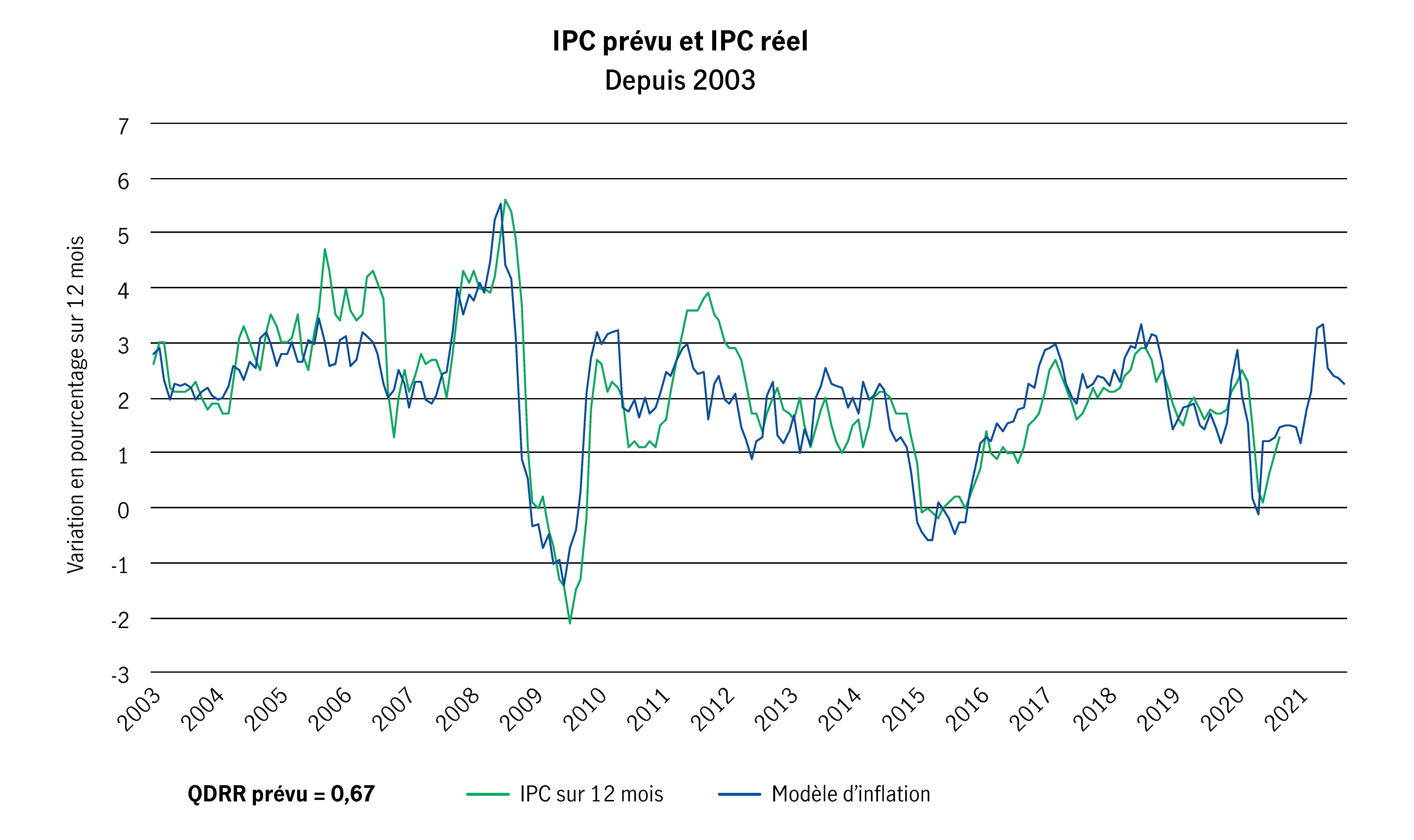 Notre modèle d'inflation continue de suggérer une inflation plus élevée, et non une déflation