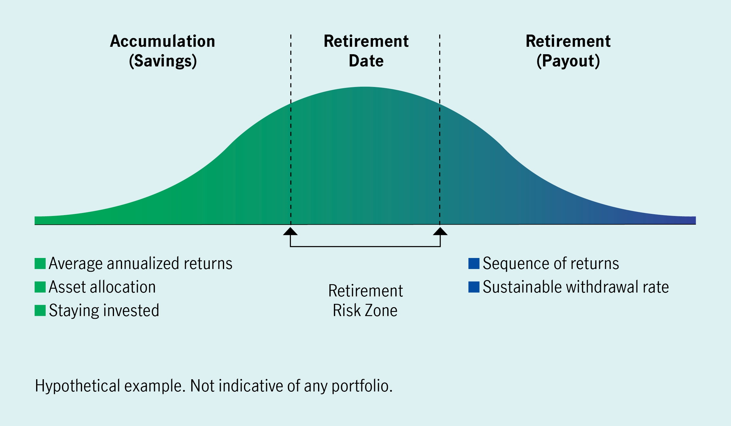 """The """"retirement risk zone"""" seen here illustrates how a  poor and unpredictable sequence of returns could negatively impact a client's retirement savings."""