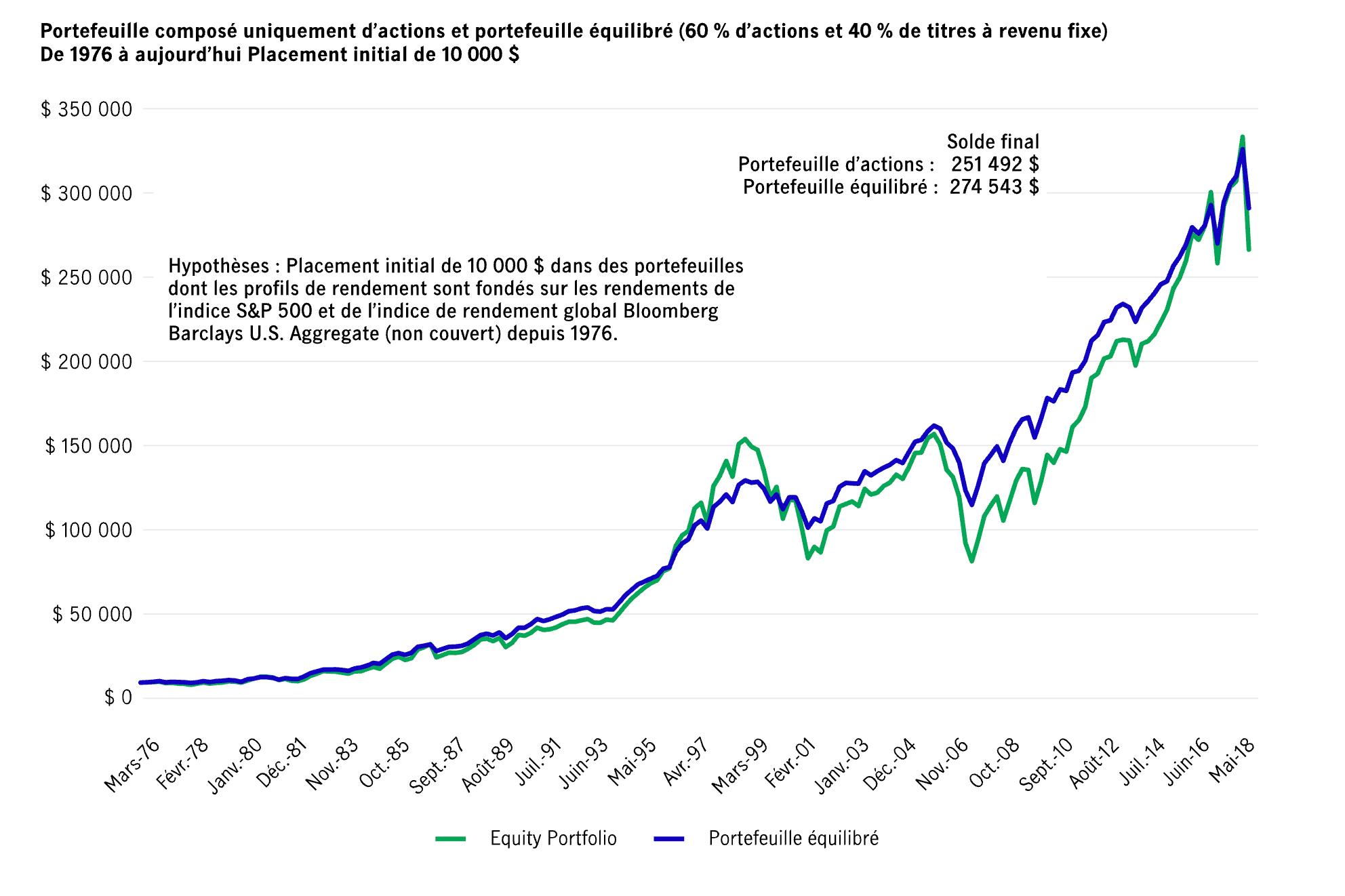 Croissance d'un placement de 10 000 $ dans un portefeuille d'actions et un portefeuille équilibré (depuis 1976)