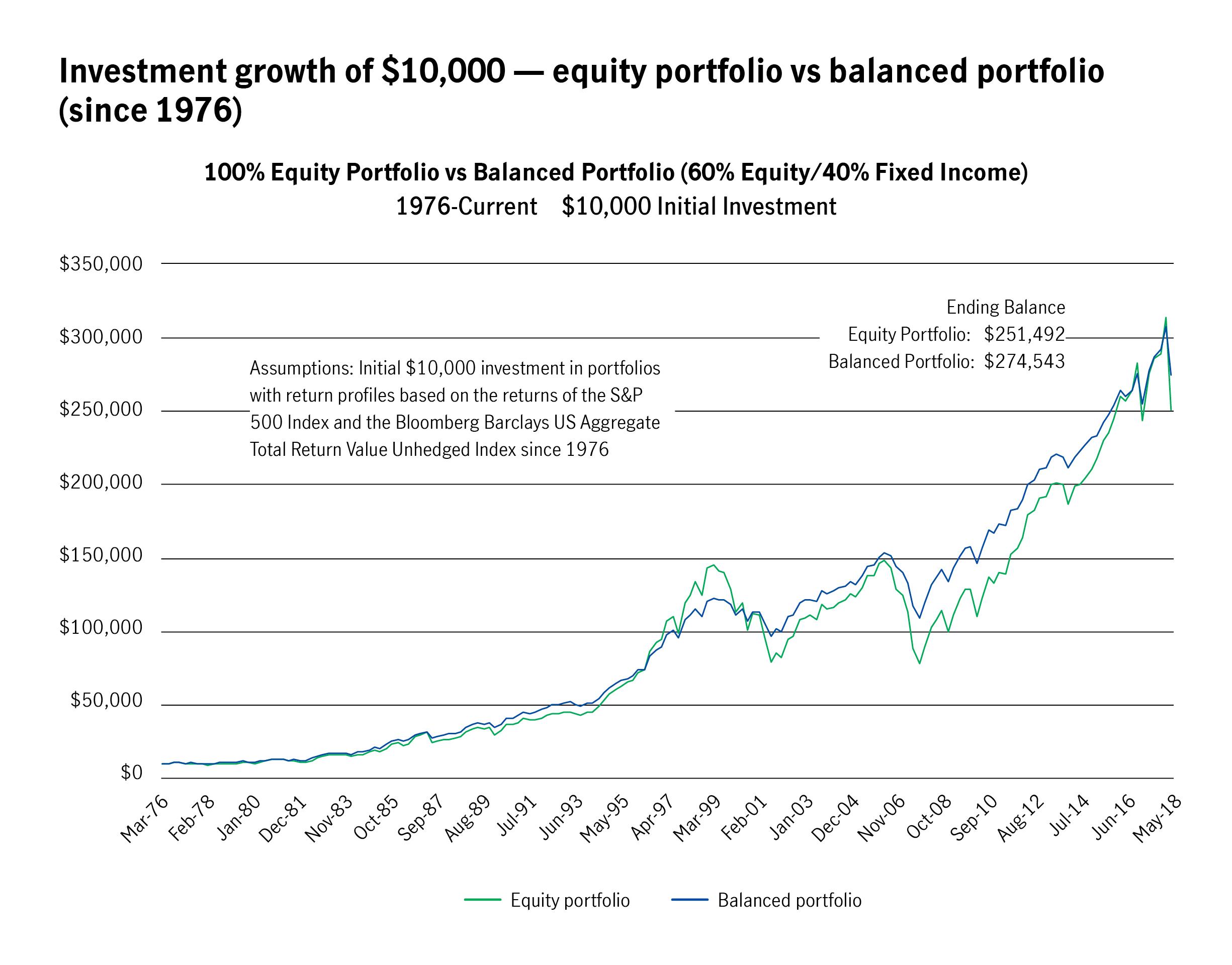 Investment growth of $10,000 – equity portfolio vs. balanced portfolio (since 1976)