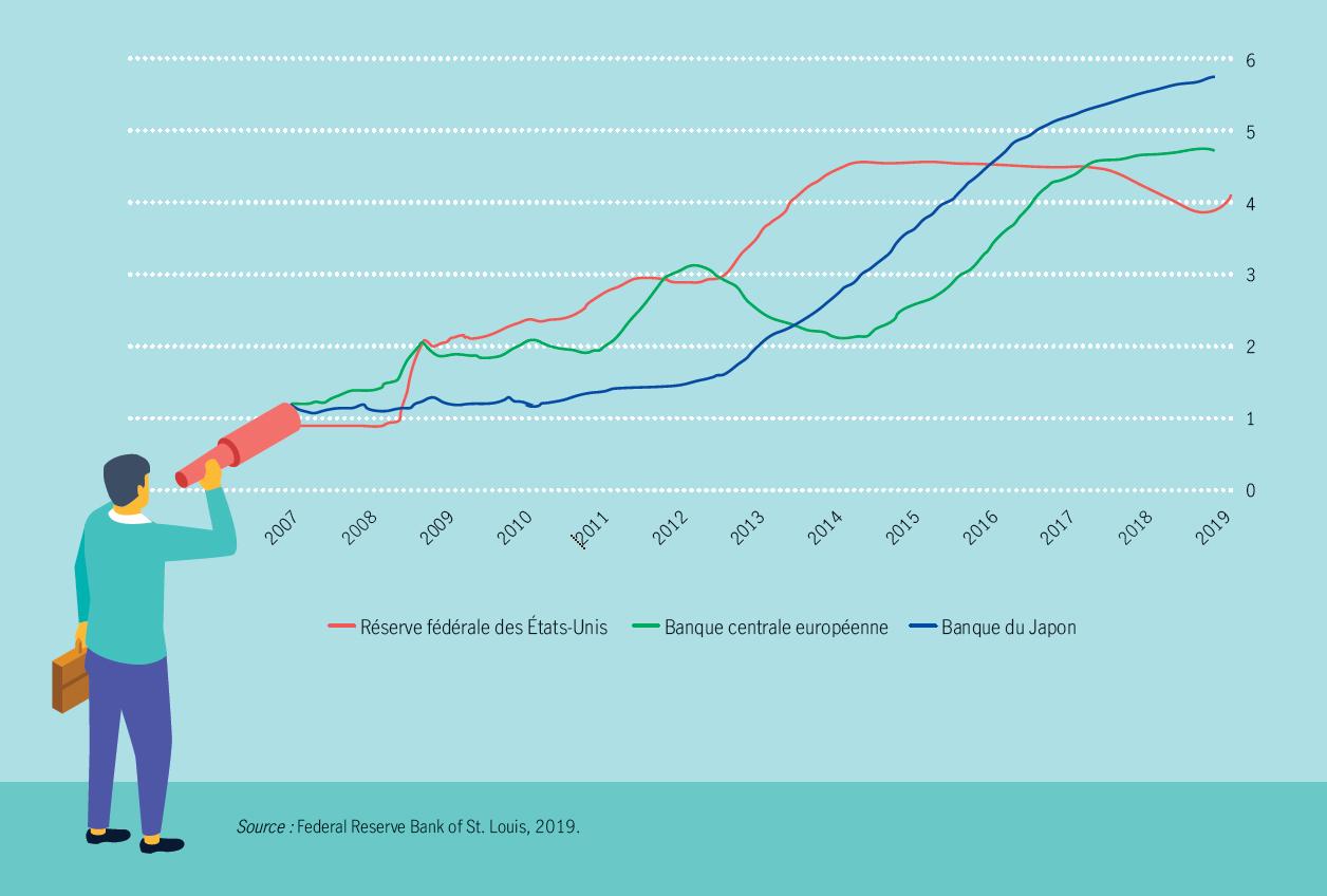 Actifs de la Réserve fédérale, de la BCE et de la Banque du Japon (en milliers de milliards de dollars américains, d'euros et de yens, respectivement)