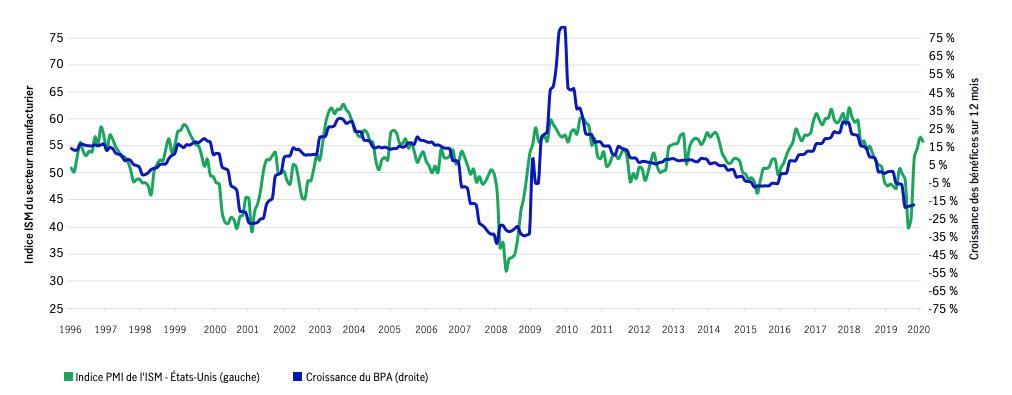 Les niveaux des exportations s'améliorent à mesure que les exportations chinoises se hissent en terrain positif. Les exportations sud-coréennes sont aussi en légère progression.