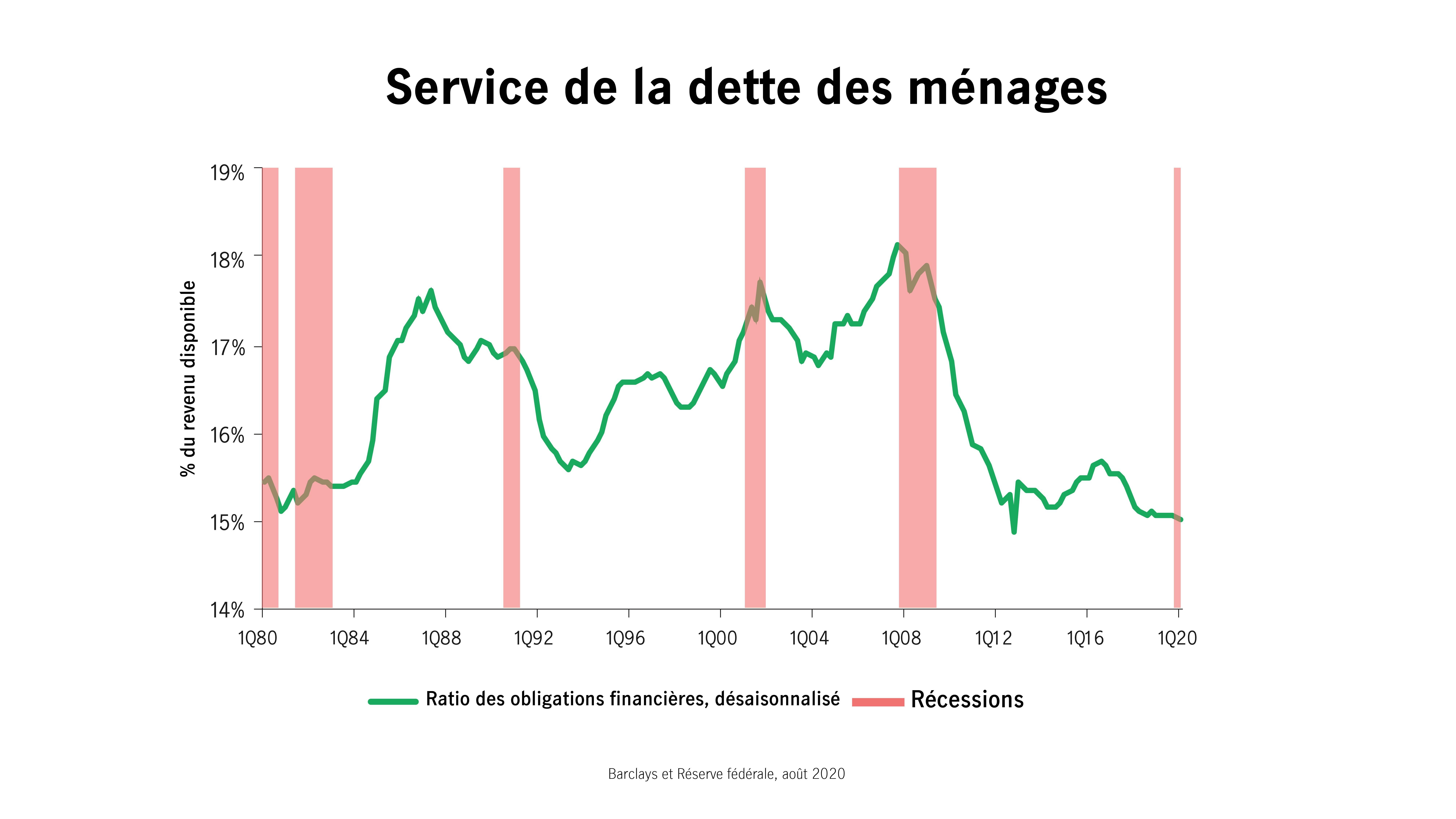 Service de la dette des ménages