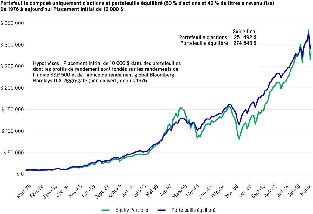 Croissance d'un placement de 10 000 $ dans un portefeuille d'actions et dans un portefeuille équilibré (depuis 1976)
