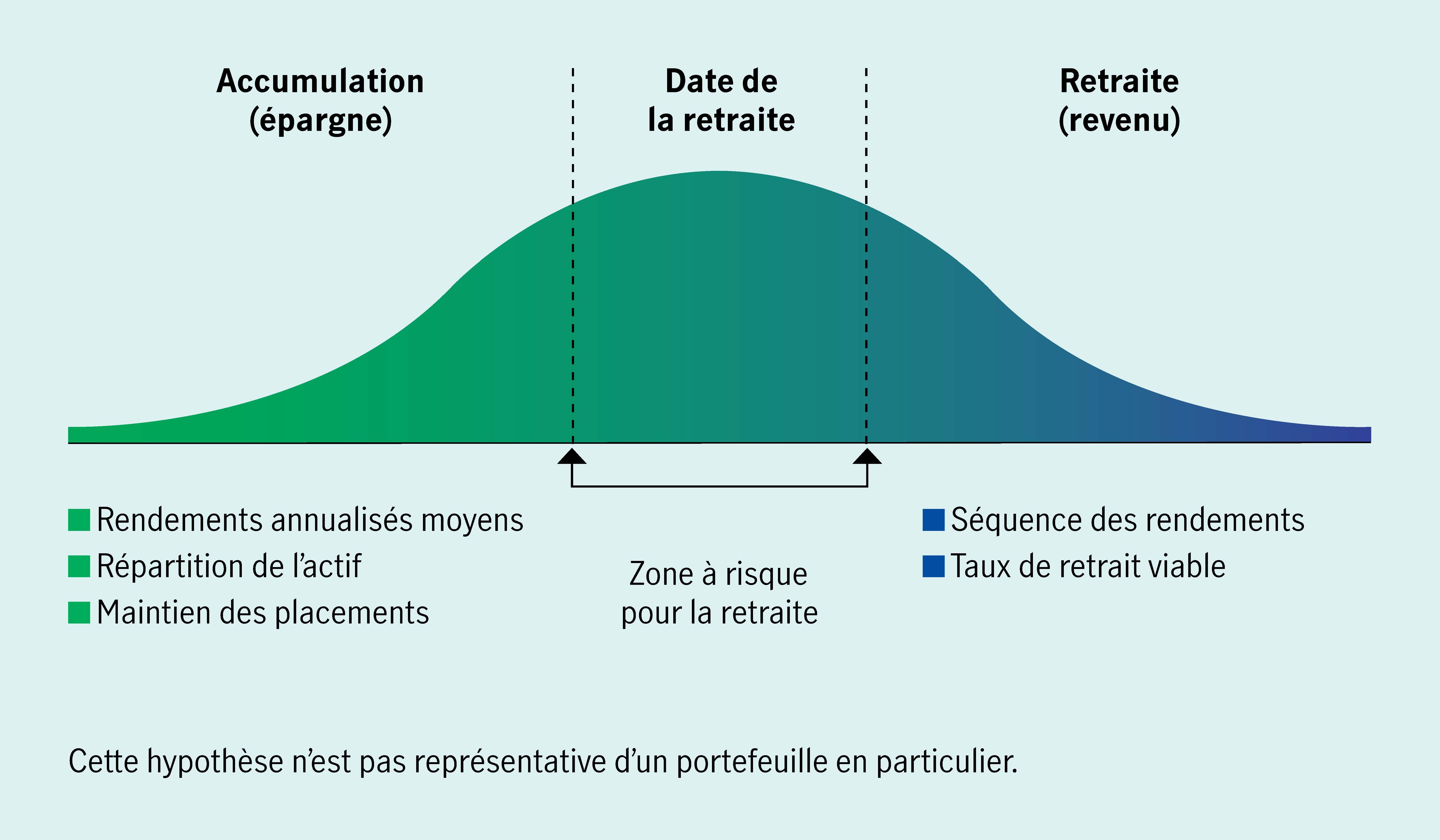 La « zone à risque pour la retraite » que vous voyez ici montre comment une séquence de rendements décevante et imprévisible peut avoir une incidence défavorable sur l'épargne-retraite d'un client.