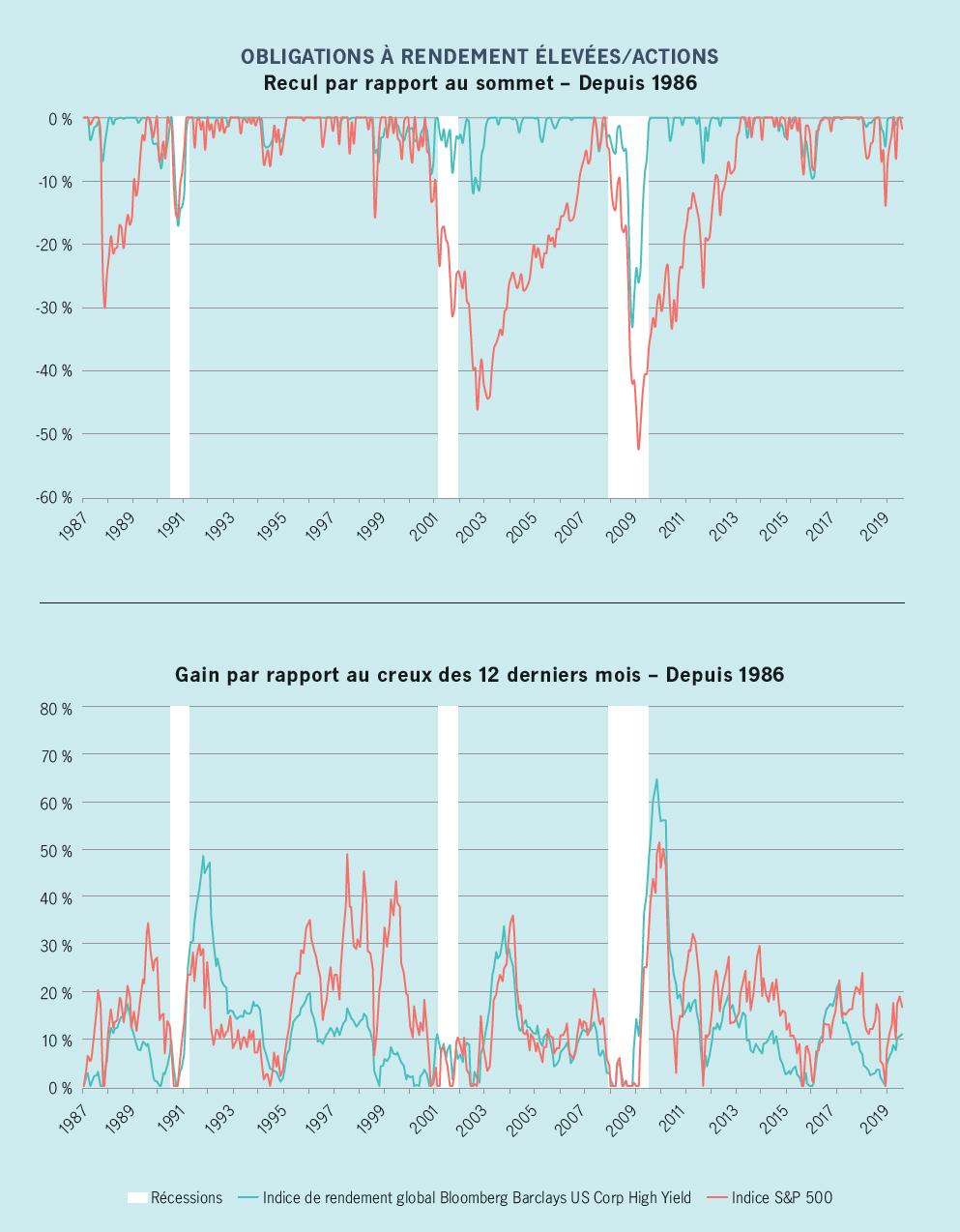 La pondération des obligations à rendement élevé a été déterminée en partie d'après des données historiques qui montrent que cette catégorie d'actifs a tendance à moins reculer que les actions lors d'un marché baissier, mais qu'elle affiche une progression semblable après une correction ou un marché baissier