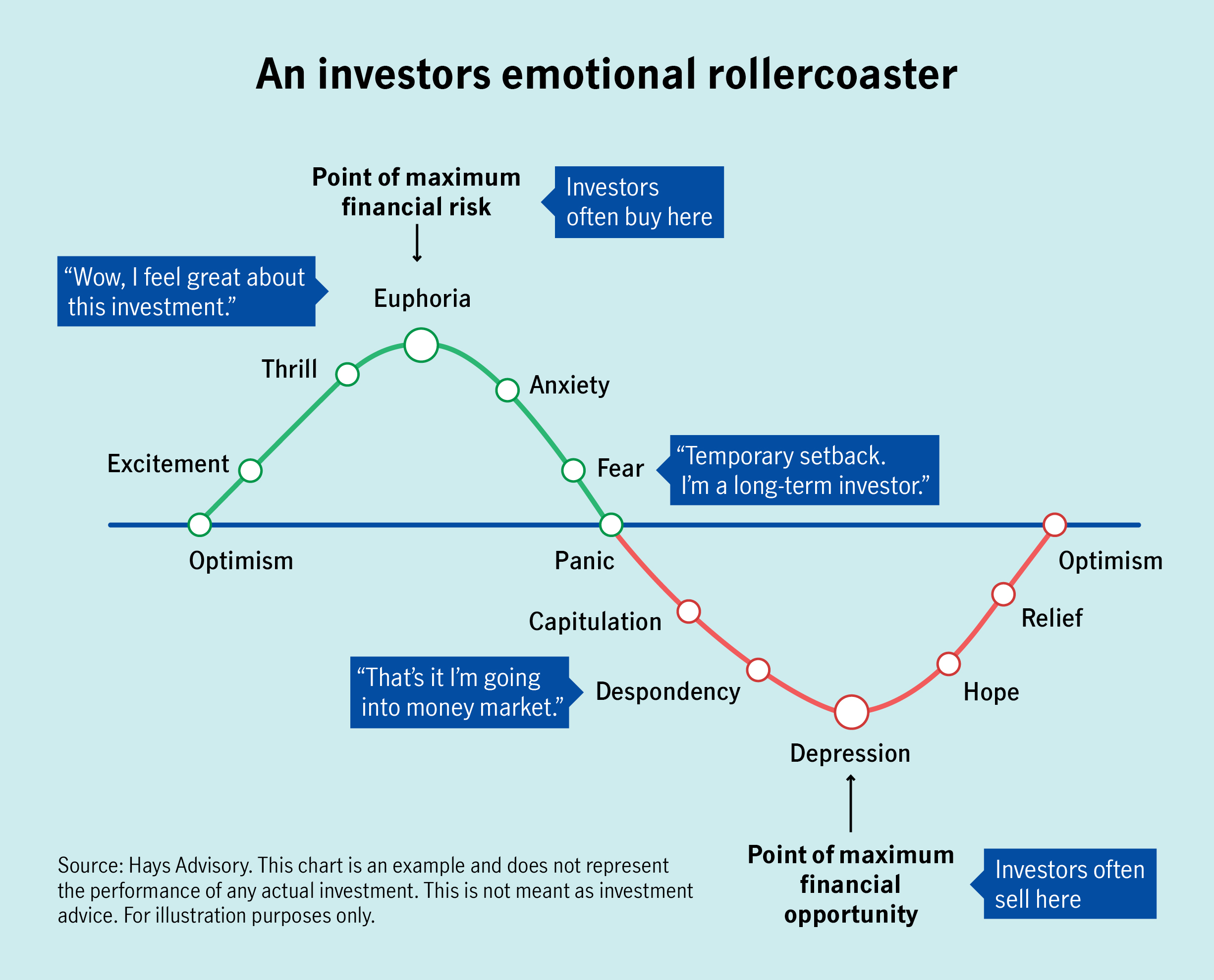 Time and again, emotions get the better of investors – fear of missing out can prompt buying at the high point in the market, and fear of losses can prompt a selling spree when markets dip. Being mindful of the emotional roller-coaster and staying committed to the long-term plan can help investors stay on track.