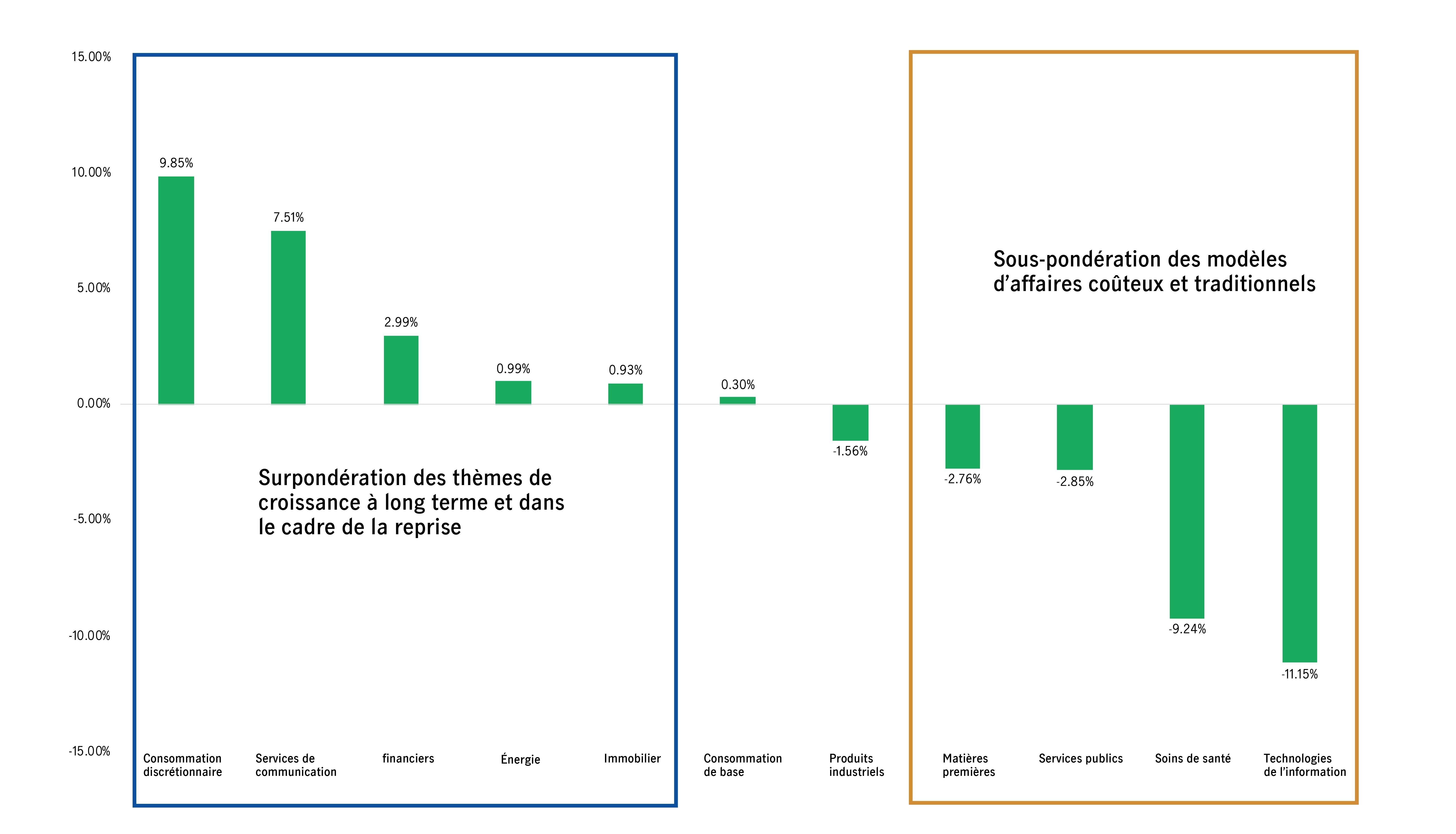 Fonds d'actions américaines toutes capitalisations Manuvie Équilibre entre la croissance à long terme et la récupération de la valeur