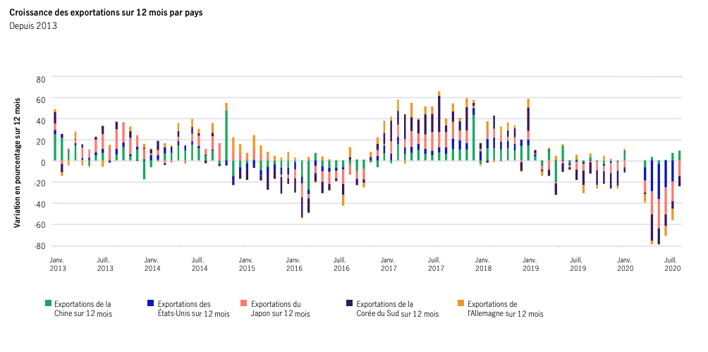 Alors que le commerce mondial commençait à s'améliorer après la conclusion de la phase 1 de l'accord commercial entre les États-Unis et la Chine, la COVID-19 a ramené la situation au point mort. Cependant, étant donné que l'activité économie est lentement repartie, la situation devrait s'améliorer.