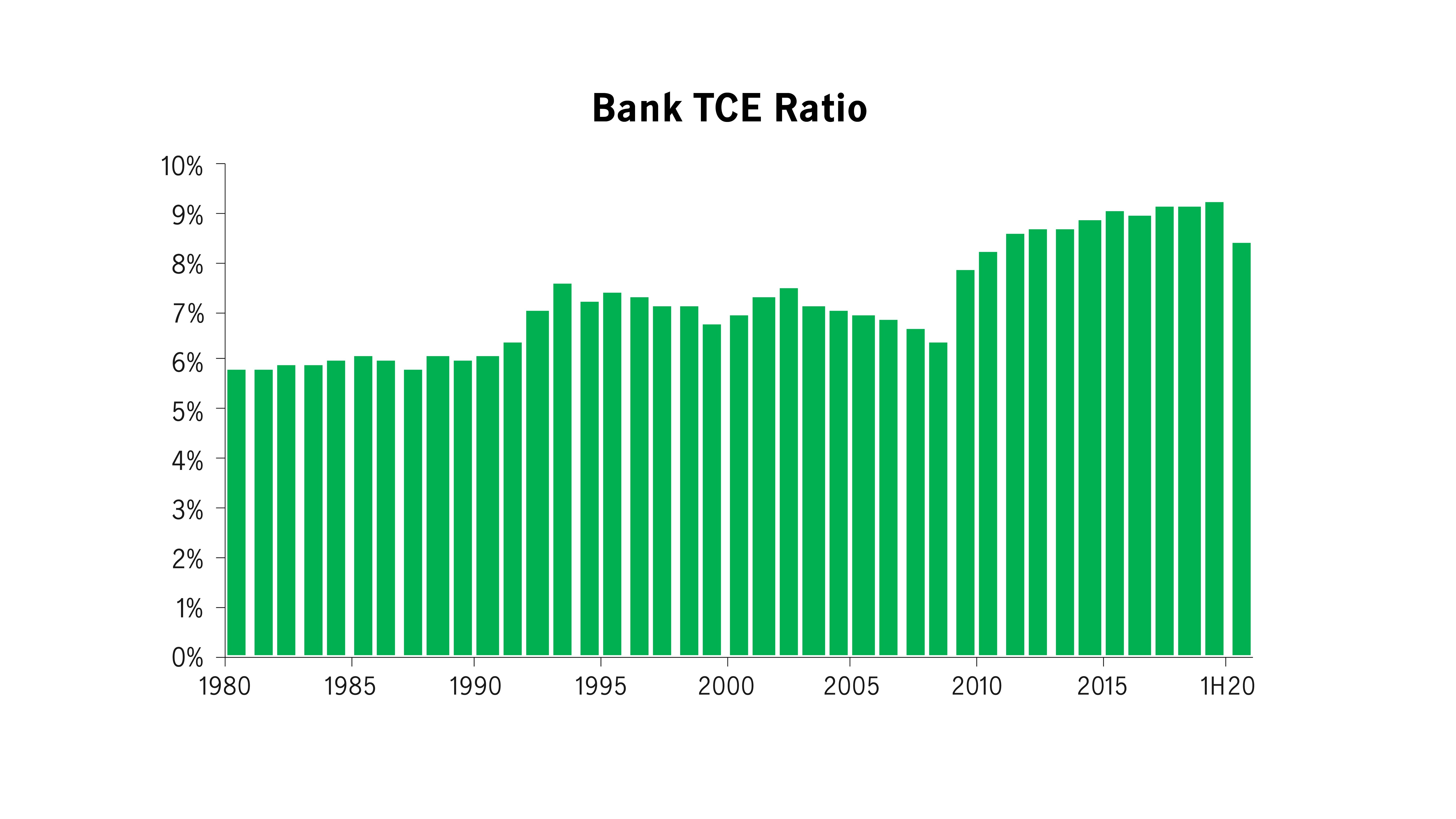 Bank TCE Ratio