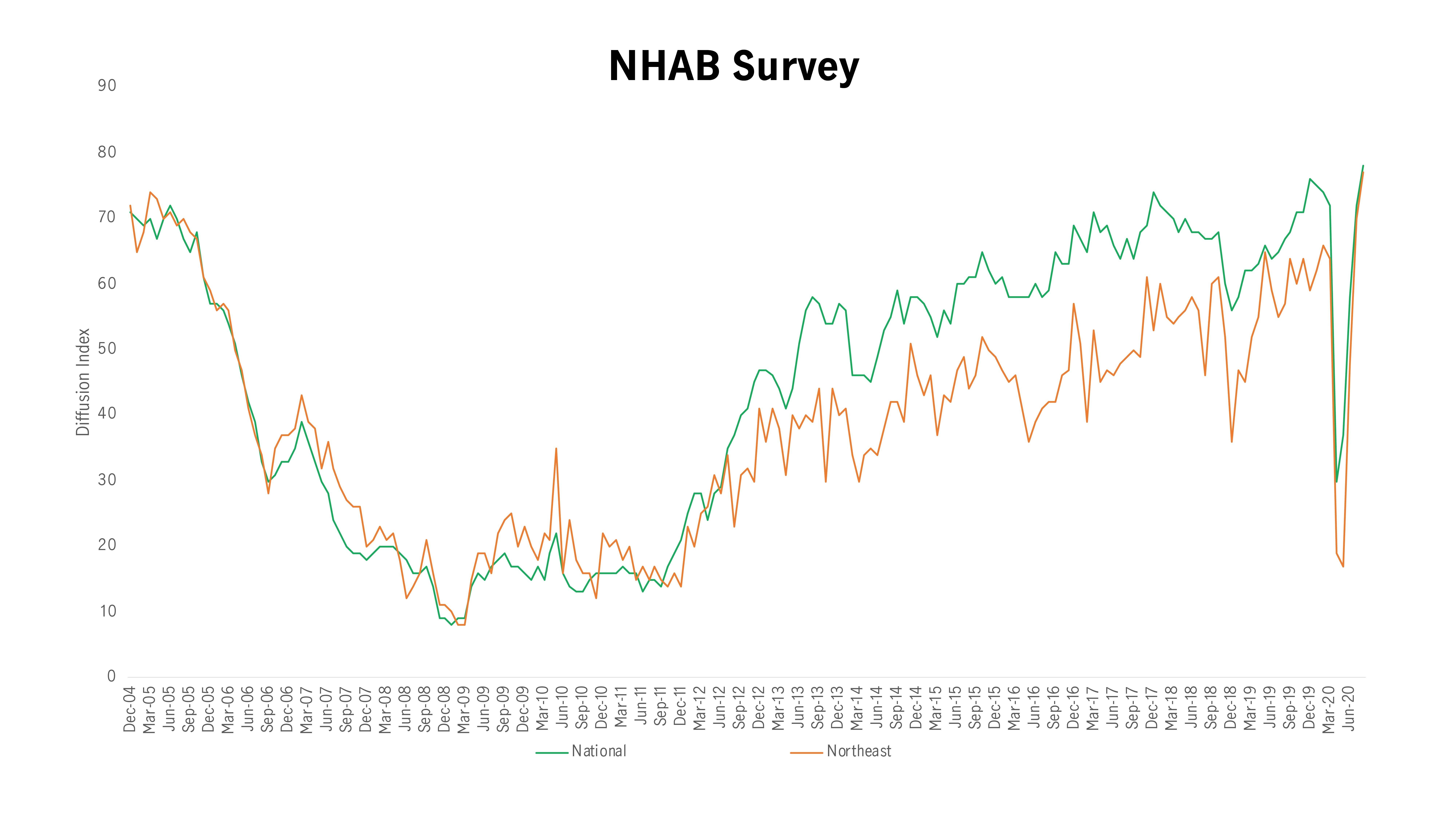 NHAB Survey