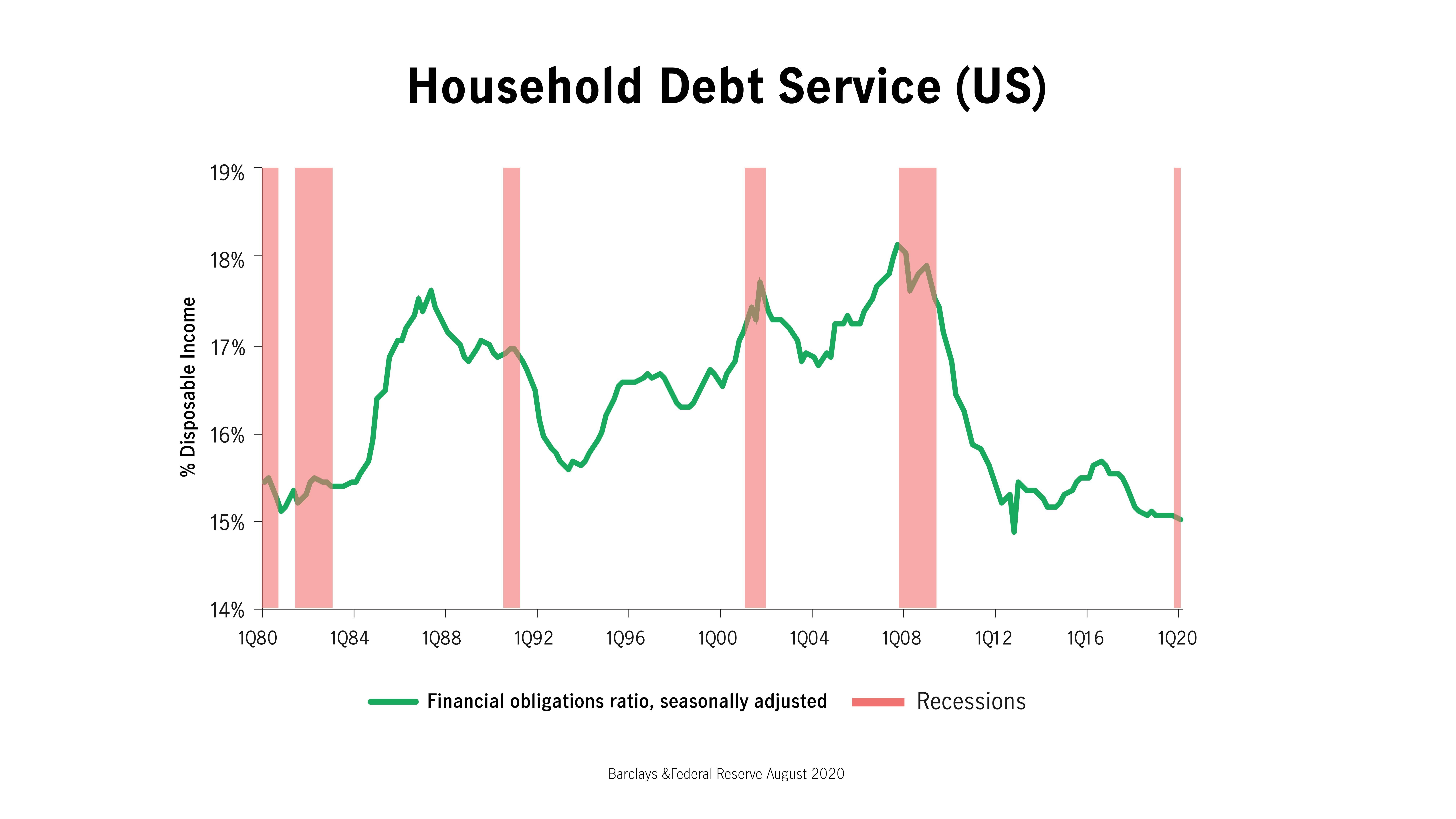 Household debt service (US)