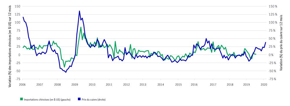 Le prix du cuivre indique une accélération de l'économie chinoise  Importations chinoises et variation du prix du cuivre sur 12 mois Depuis 2006