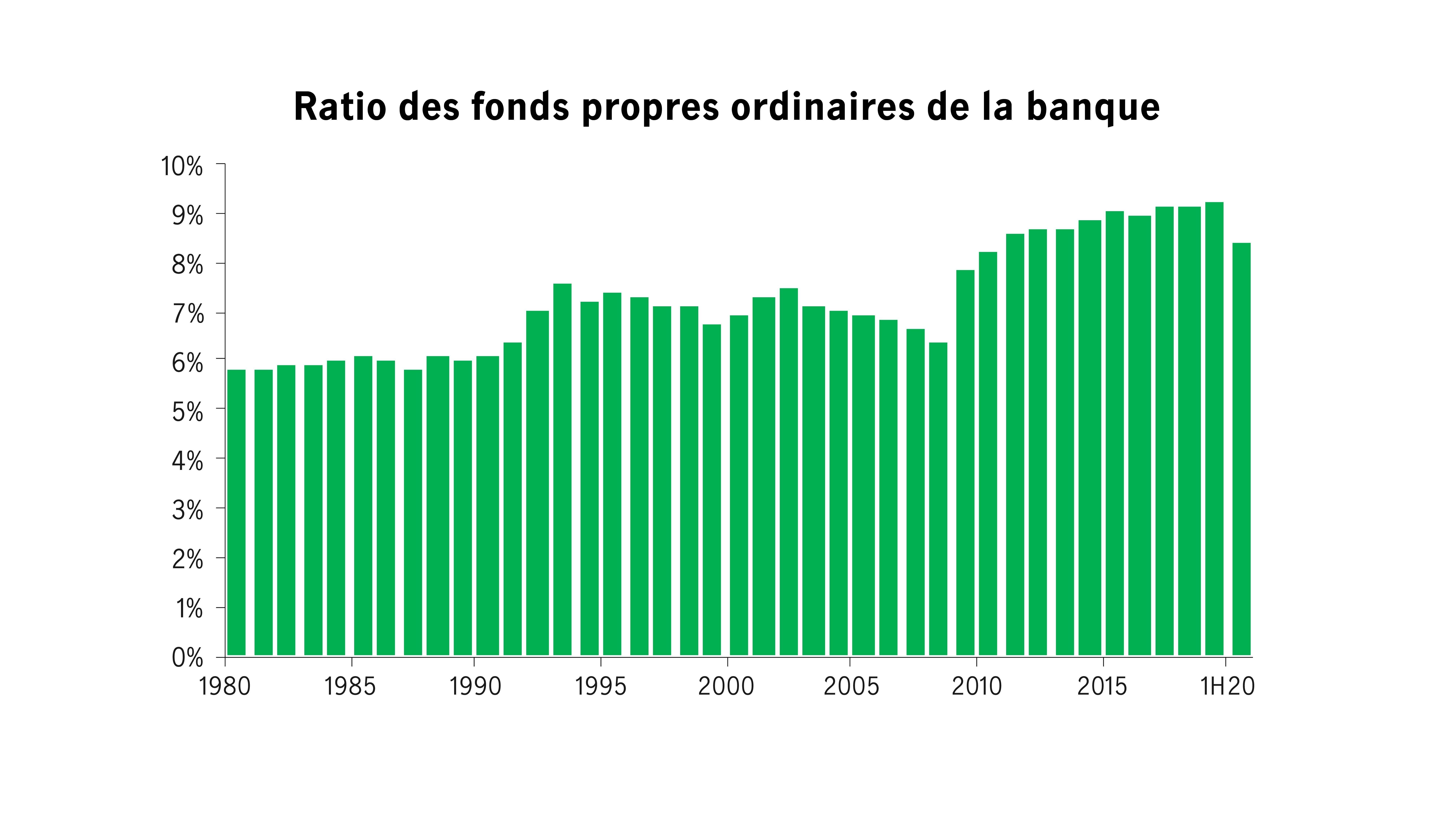 Ratio des fonds propres ordinaires de la banque