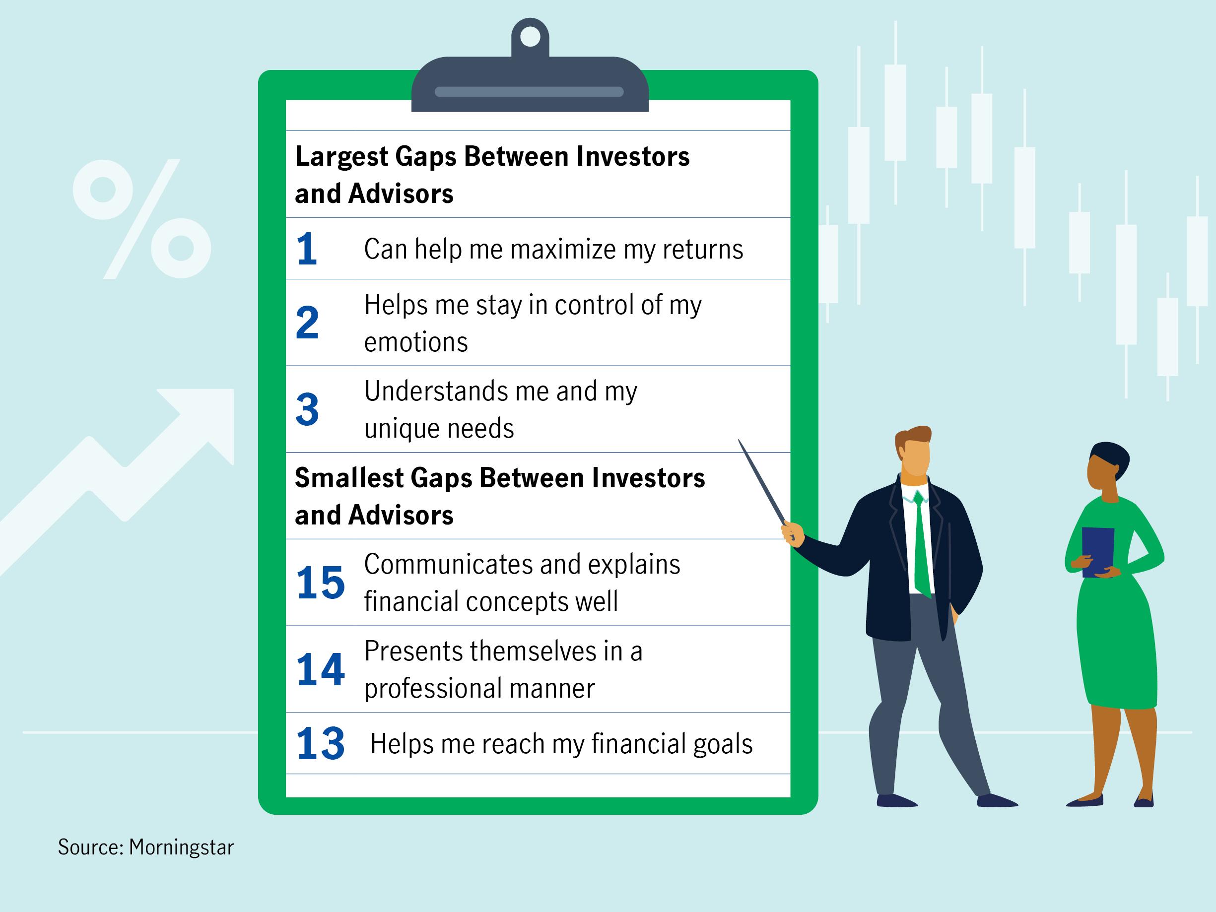 Largest gaps between investors and advisors.