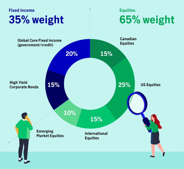 Fixed income: 35% weight - 20% Global Core Fixed Income (government/credit), 15% high-yield corporate bonds. Equities: 65% weight  - 15% Canadian equities, 25% U.S. equities, 15% international equities, 10% emerging market equities.