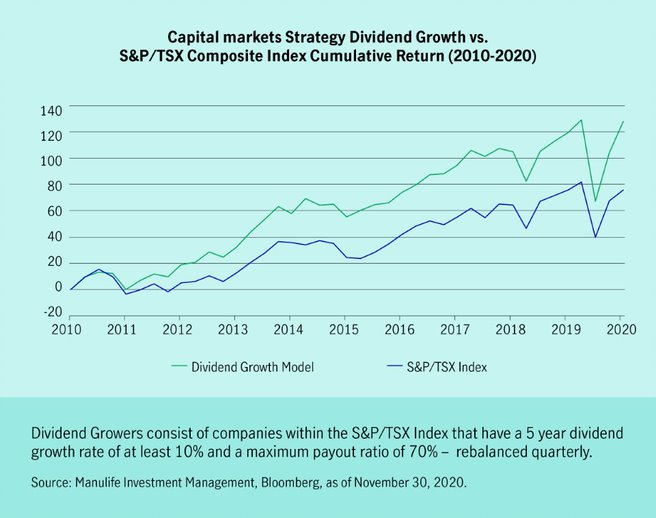 This chart compares our dividend growth model to the S&P/TSX Composite Index cumulative return, from 2010 to 2020. There's a strong correlation between the direction of both, and both show an overall year-over-year increase from 2011 to 2020.