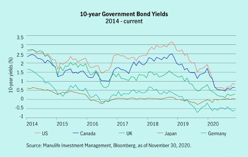 This chart compares the 10-year government bond yields for several countries, from 2014 to the present. The countries shown are Canada, the United States, the United Kingdom, Japan, and Germany. The chart shows all five countries yields have decreased to below 1%.
