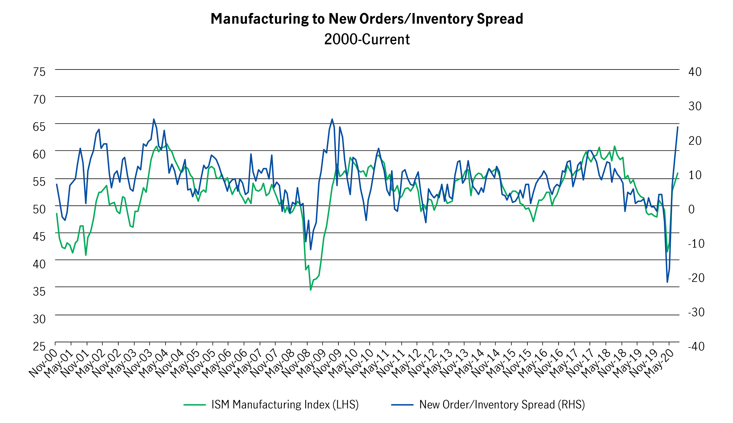 US Manufacturing is rebounding on much lower inventories