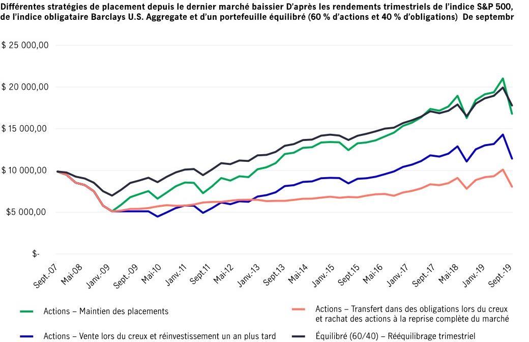Comparaison entre différentes approches, y compris celles qui consistent à conserver les placements et à les rééquilibrer (depuis 2007)