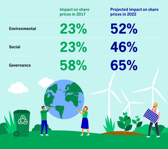 Table: Impact on share prices in 2017: Environmental - 23%, Social - 23%, Governance - 58%. Projected impact on share prices in 2022: Environmental - 52%, Social - 46%, Governance - 65%.