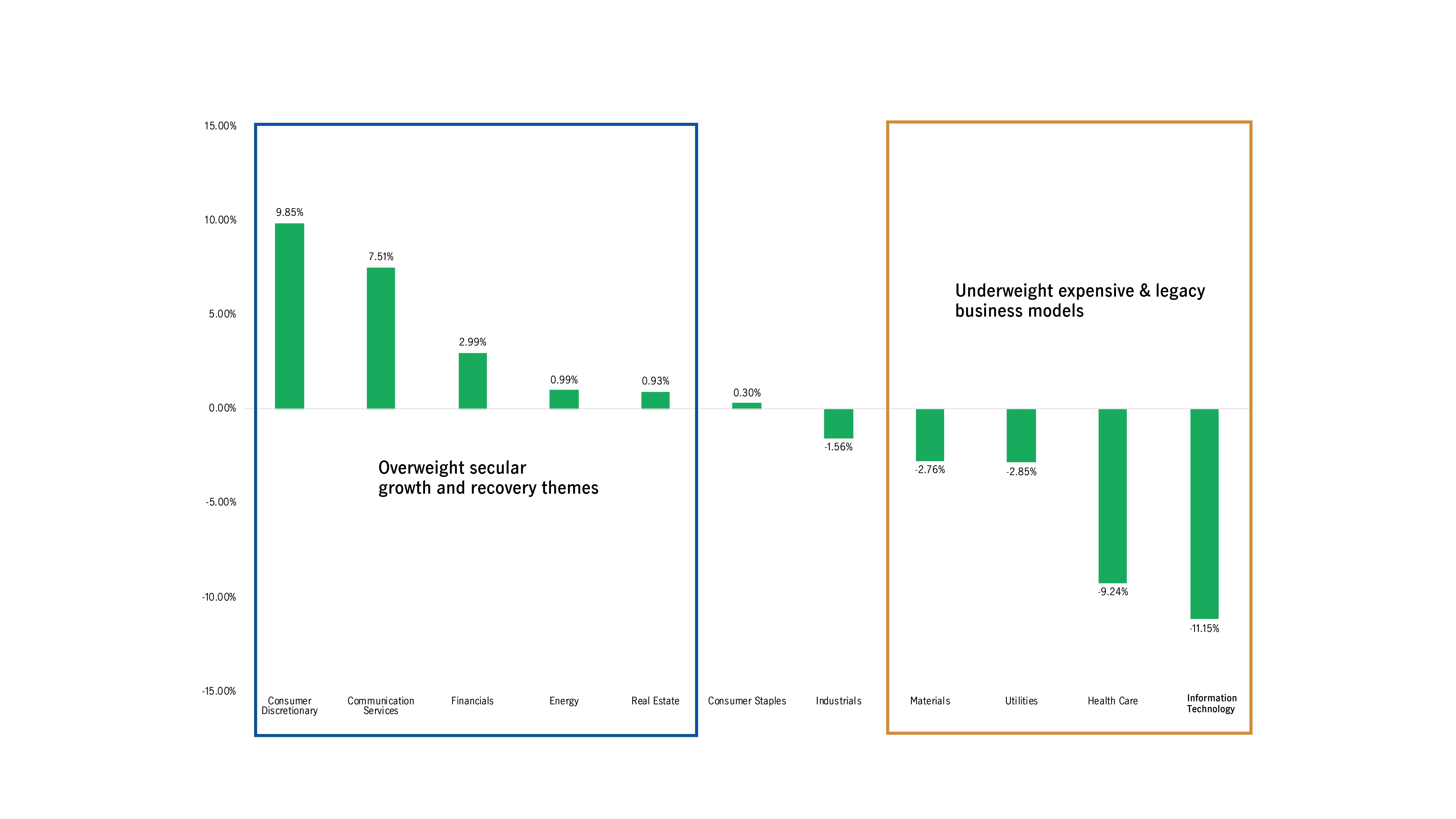 US All Cap Equity Fund Strategy Balancing Secular Growth and Value Recovery