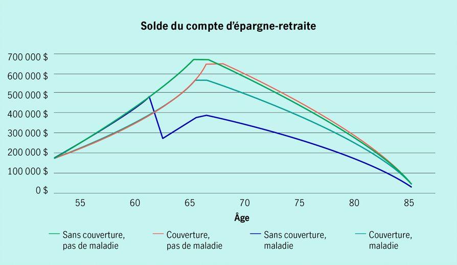 Il s'agit d'une représentation graphique du solde du compte d'épargne-retraite. Elle présente quatre scénarios différents pour le compte de retraite.