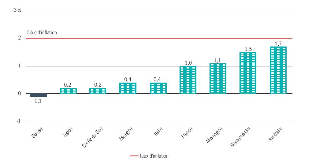 L'INFLATION RESTE BIEN EN DEÇÀ DE L'OBJECTIF DE 2 % FIXÉ PAR LES BANQUES CENTRALES DES PAYS DÉVELOPPÉS