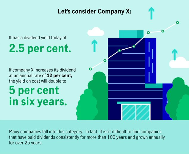 Let's consider Company X:  •It has a dividend yield of 2.5 per cent today. •If Company X increases its dividend at an annual rate of 12 per cent, the yield on cost will double to 5 per cent in six years. Many companies fall into this category. In fact, it isn't difficult to find companies that have paid dividends consistently for more than 100 years and grown annually for over 25 years.