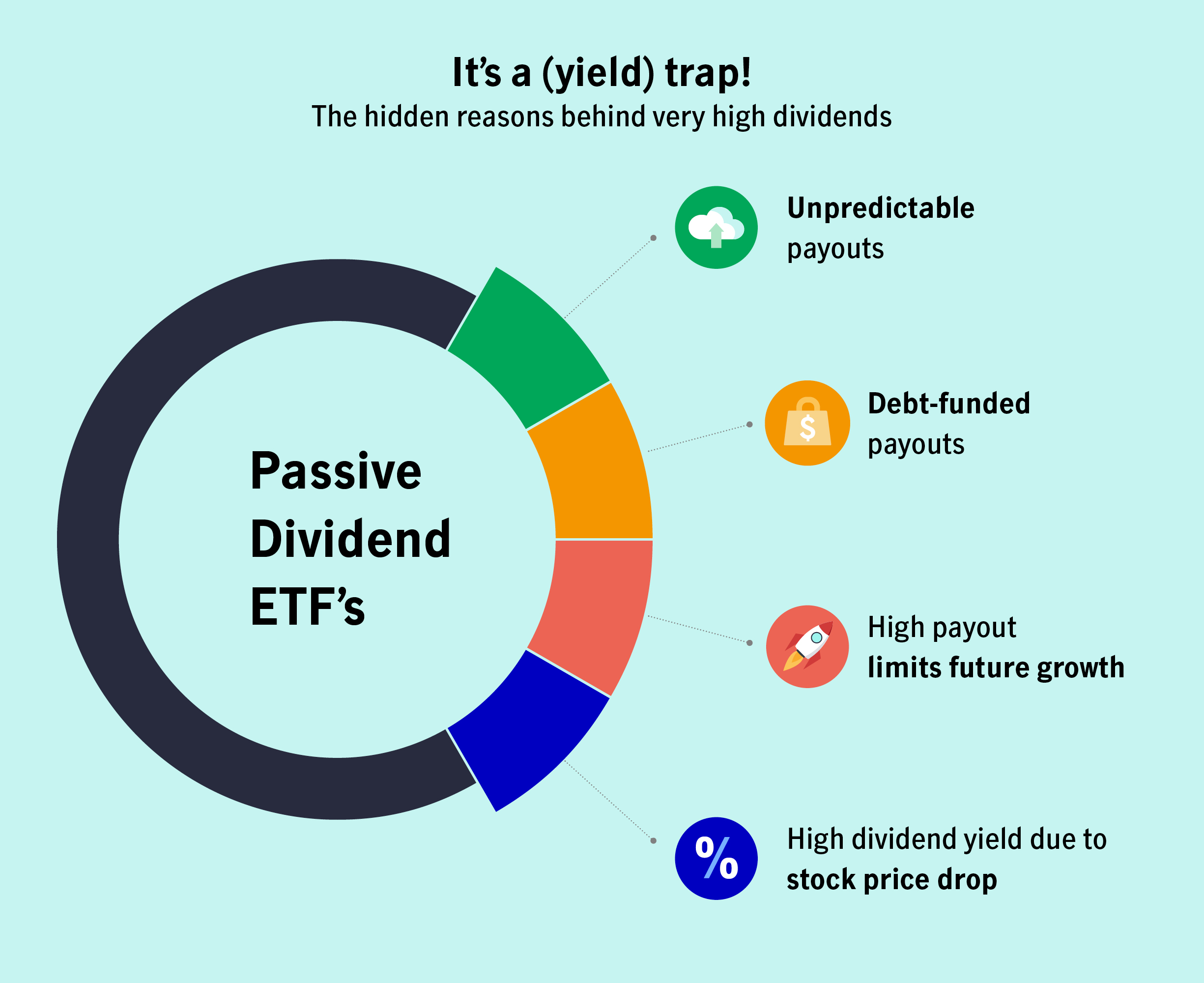 Diagram: It's a (yield) trap! The hidden reasons behind very high dividends. Unpredictable payouts, Debt-funded payouts, High payout limits future growth, High dividend yield due to stock price drop.