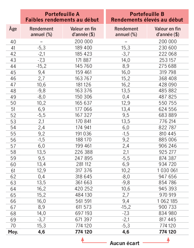 Le résultat dépend de la séquence des rendements. Imaginez deux épargnants qui cherchent à accroître leur capital. Initialement, le premier obtient des rendements positifs, tandis que le deuxième subit des pertes. Si les marchés renouent avec leurs moyennes à long terme, chaque épargnant pourrait obtenir les mêmes rendements moyens, malgré leurs débuts différents. La figure 1 montre que si les deux épargnants avaient enregistré les mêmes rendements, mais dans une séquence inversée, leur rendement annuel moyen serait le même.