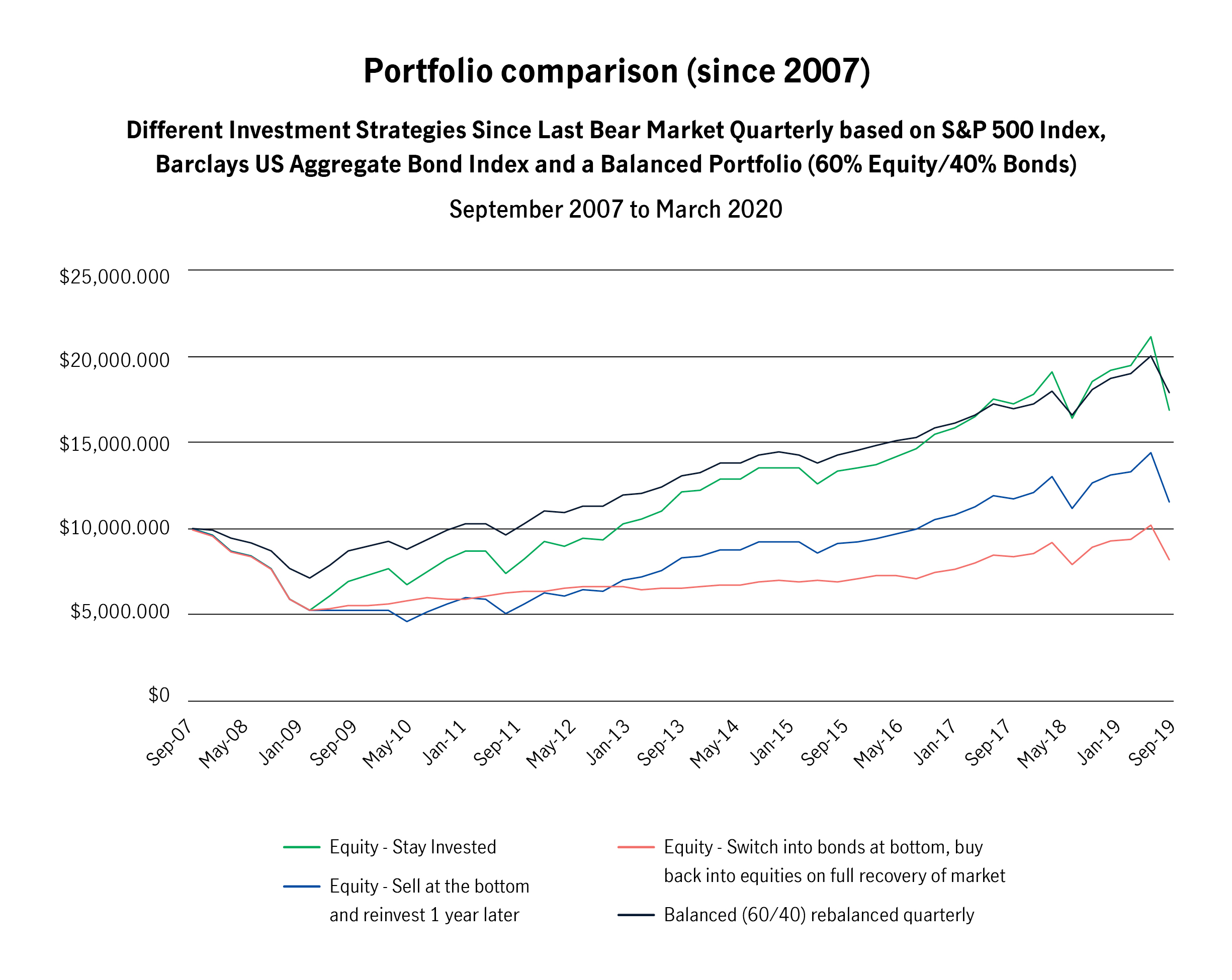 Comparison of different approaches to staying invested and rebalancing (since 2007)