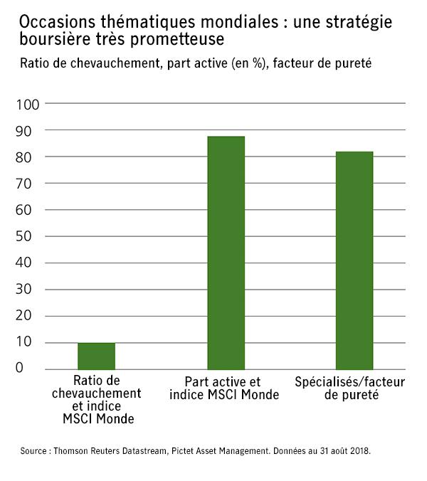 Occasions thématiques mondiales : une stratégie boursière très prometteuse Ratio de chevauchement, part active (en %), facteur de pureté